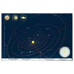 Naprendszer falitérkép Hallwag